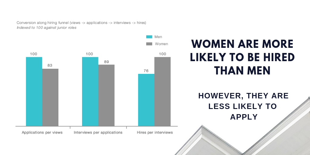 How can we get more women to apply for jobs?