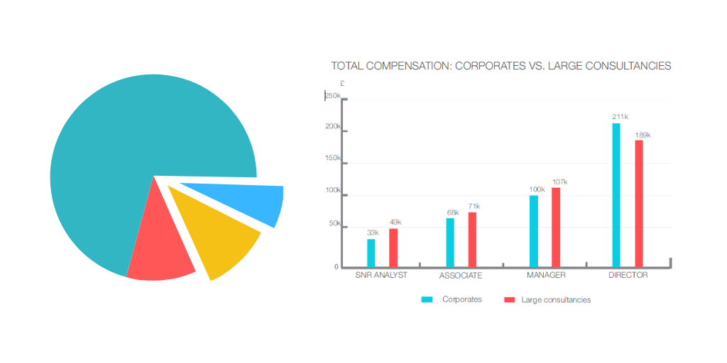 Movemeon salary report: Corporate compensation compared to large consultancies