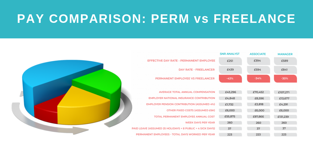 Freelance V. Perm: The reality of costs and flexibility