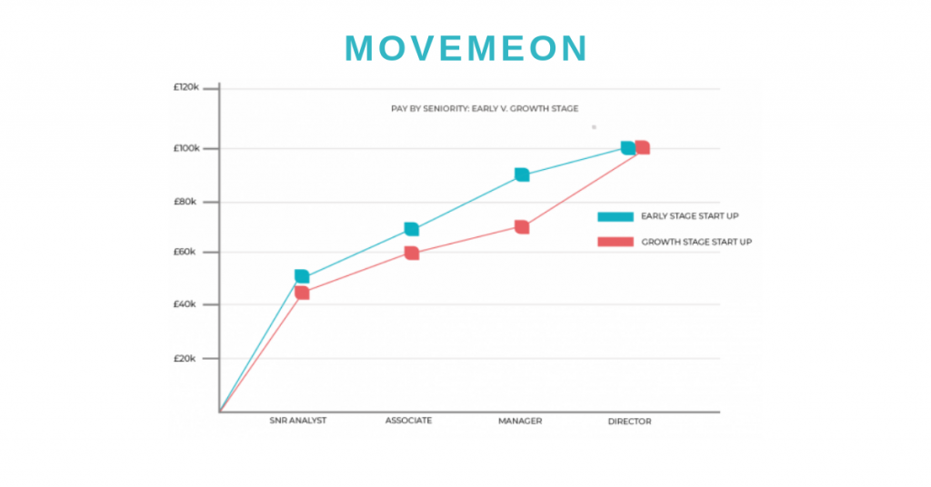 Startup hiring: A summary from movemeon's 2018 salary report