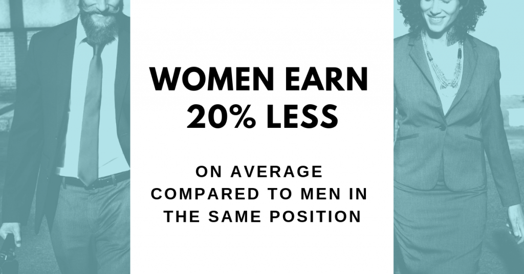 Women earn on average 20% less than men