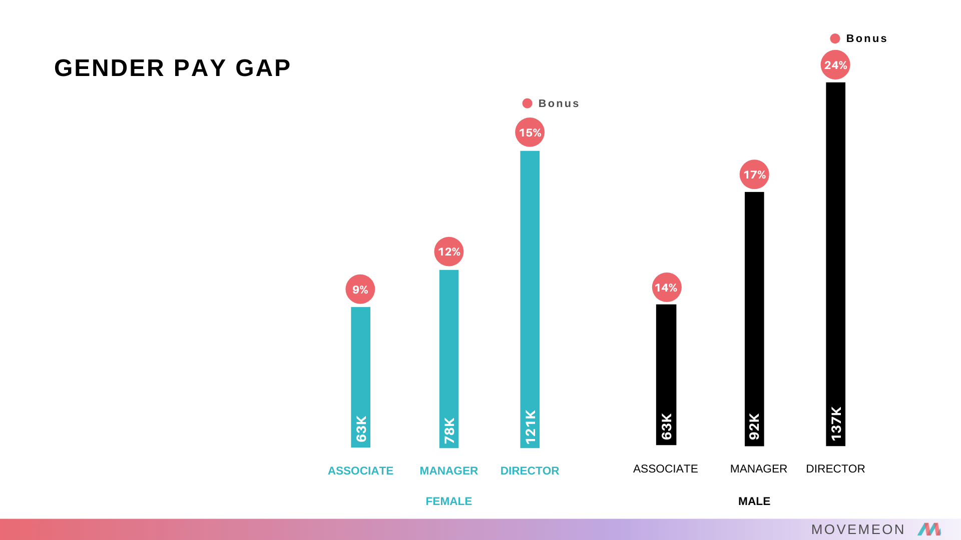 gender pay gap consulting movemeon