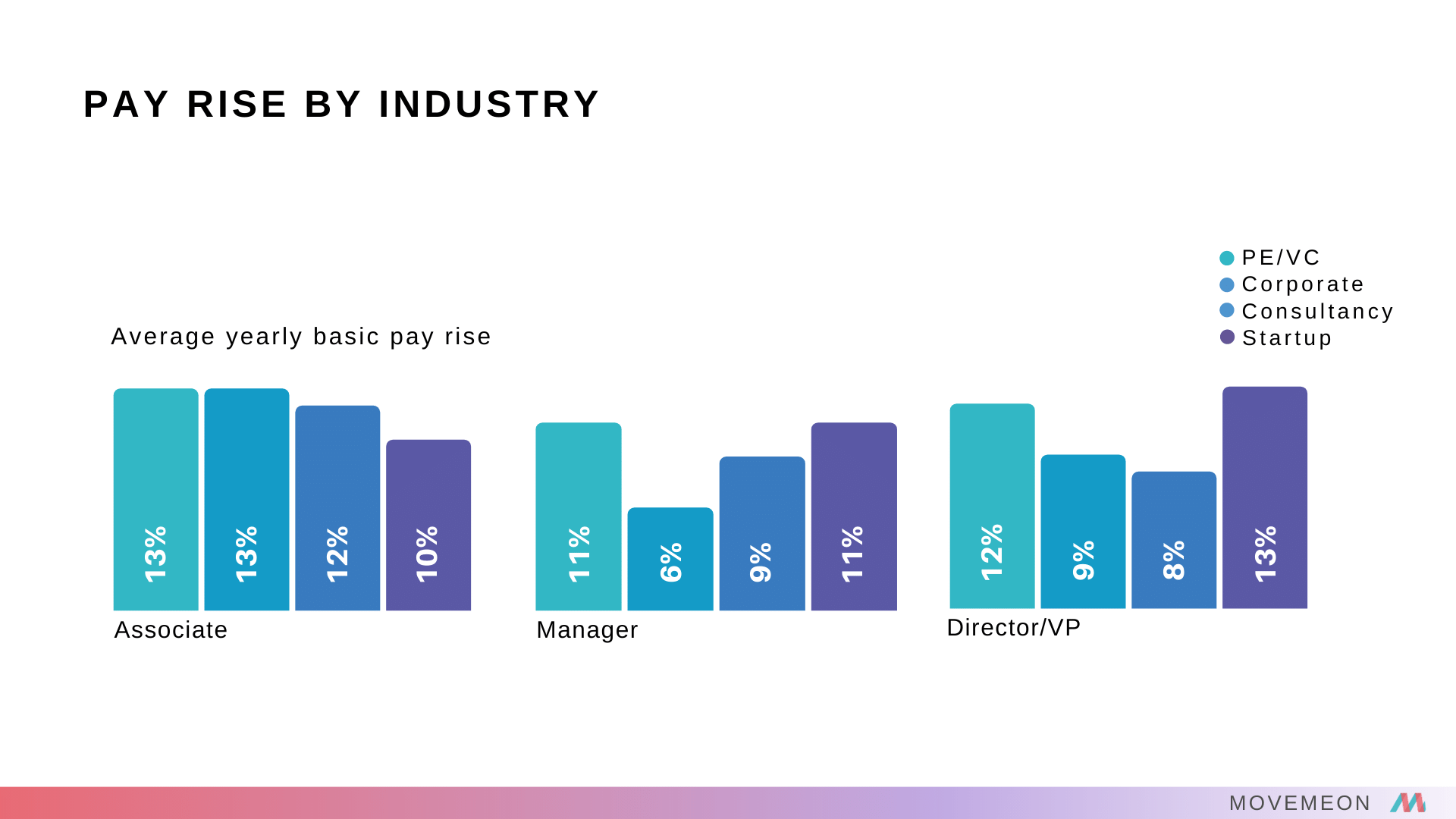 startup salary report pay rise