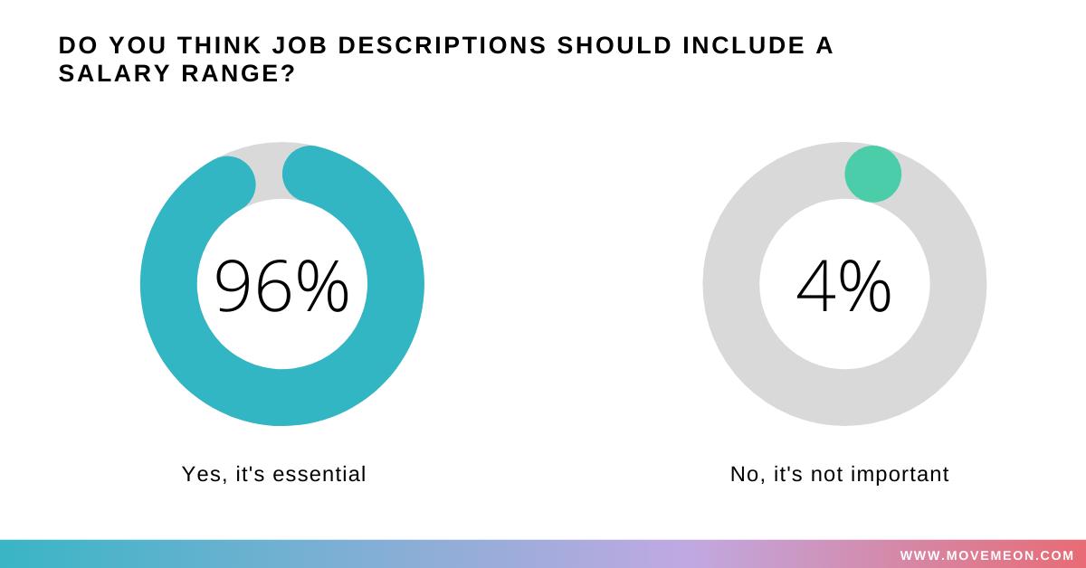 Do you think a job description should include a salary range? Yes 96% No 4%