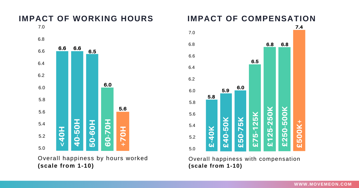 impact of working hours and compensation on happiness