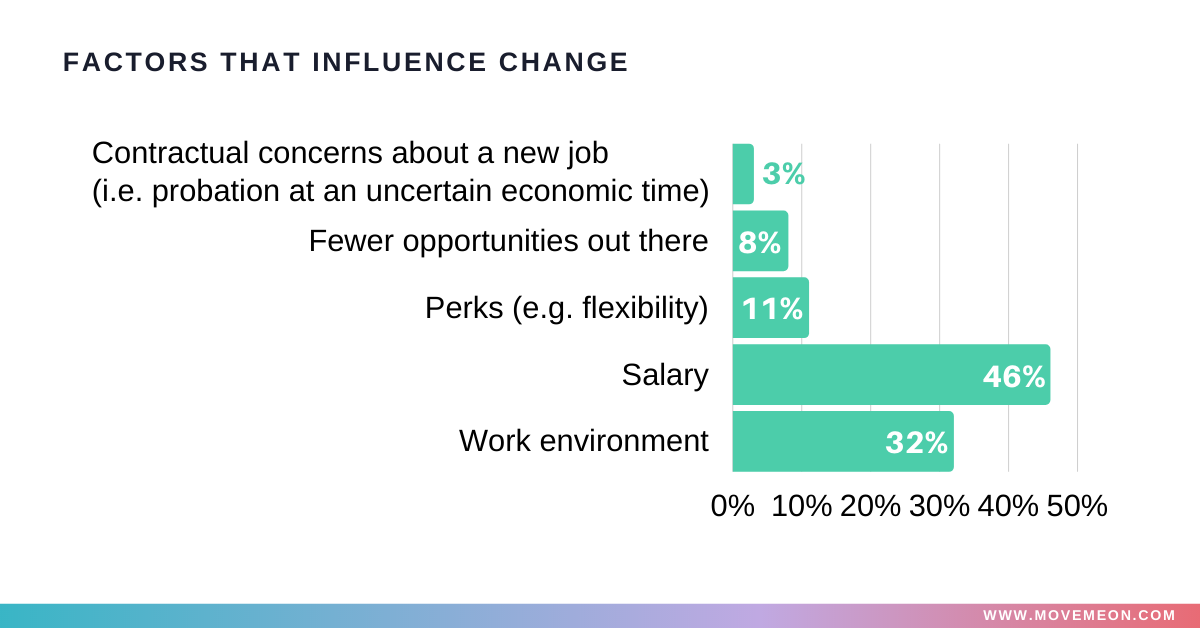 factors that influence change