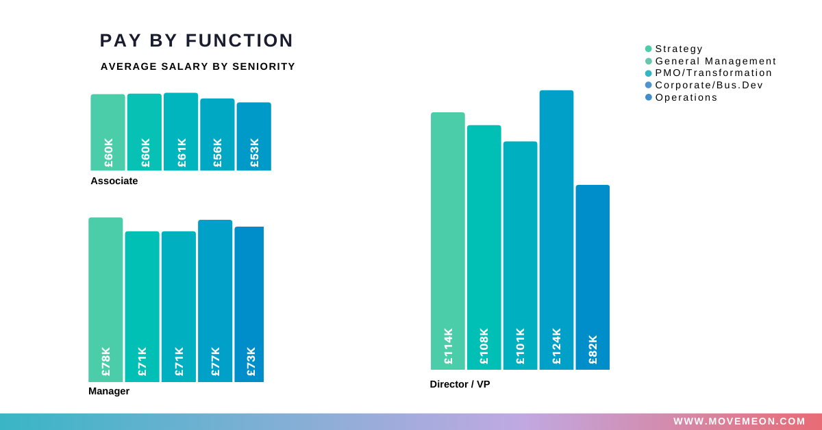 Pay by function - average salary by seniority Strategy, general management, pmo/transformation, corp/bus dev and operations role at associate, manager and director/vp levels