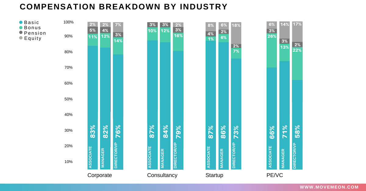 compensation breakdown by industry in corporate consultancy startup pe/vc