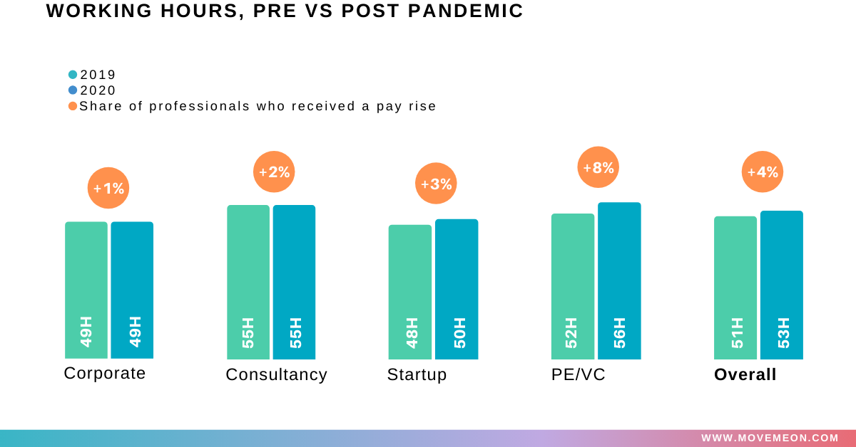 working hours pre v post pandemic for corporate consultancy startup pe/vc and overall