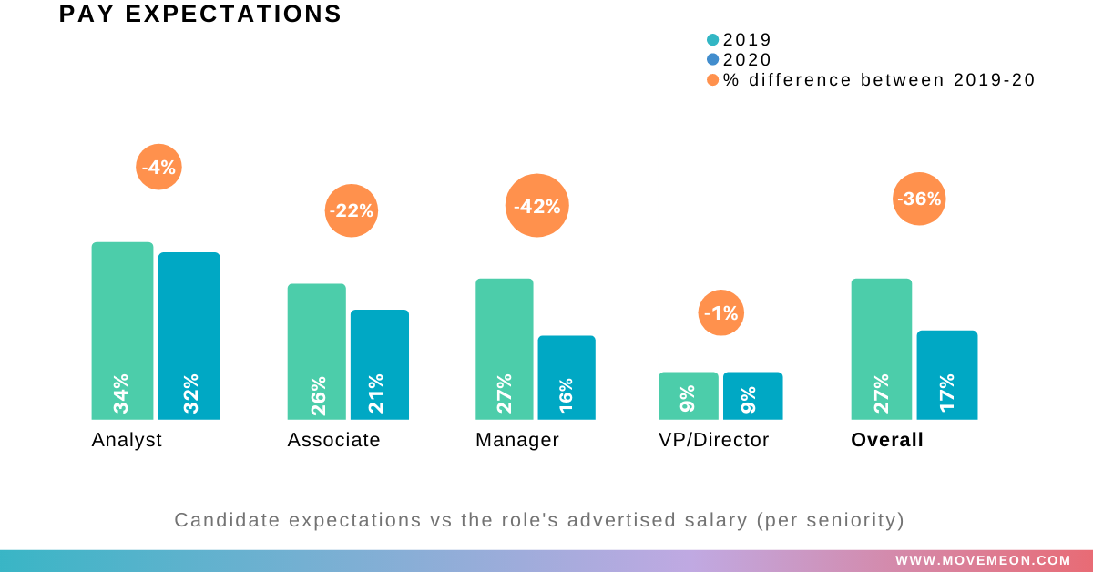 pay expectations employer vs candidate