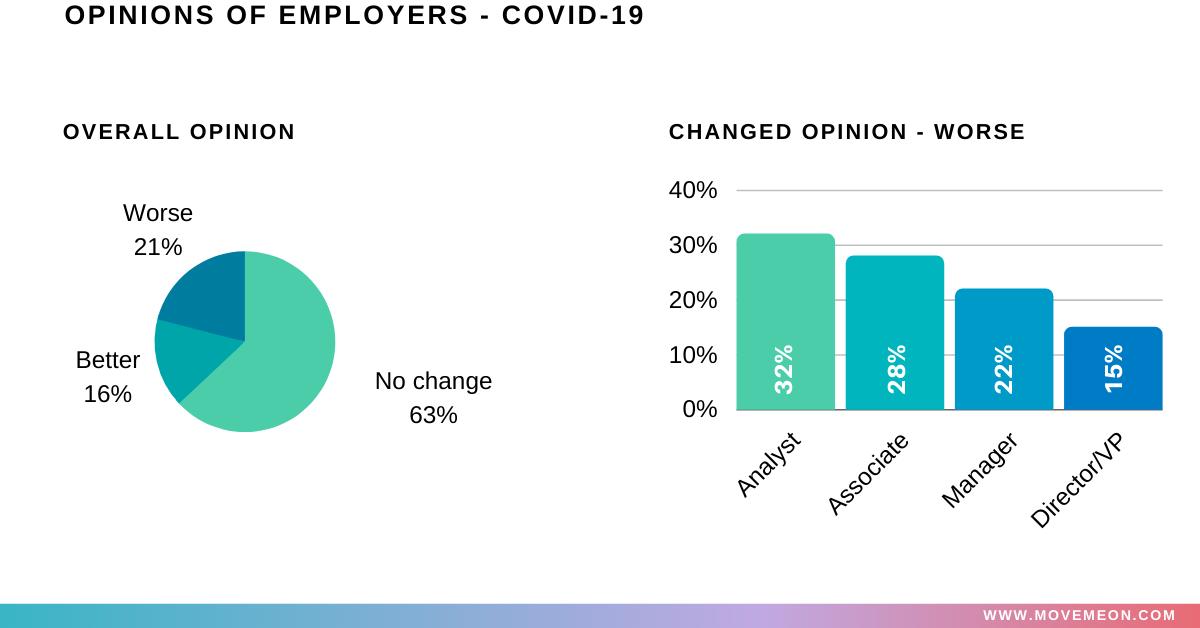opinion of employers pre vs post covid