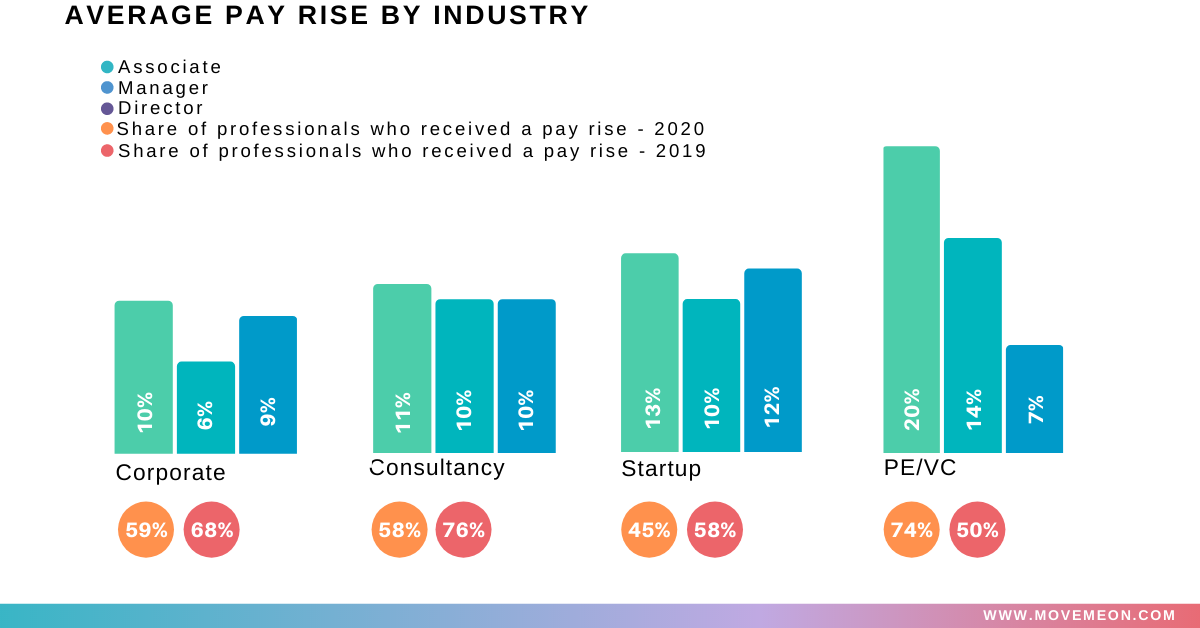 average pay rise by industry corporate consultancy startup pe/vc at associate  manager and director level